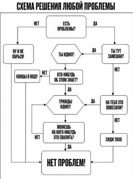 Схема решения любой проблемы