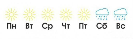 Типичный прогноз погоды на неделю