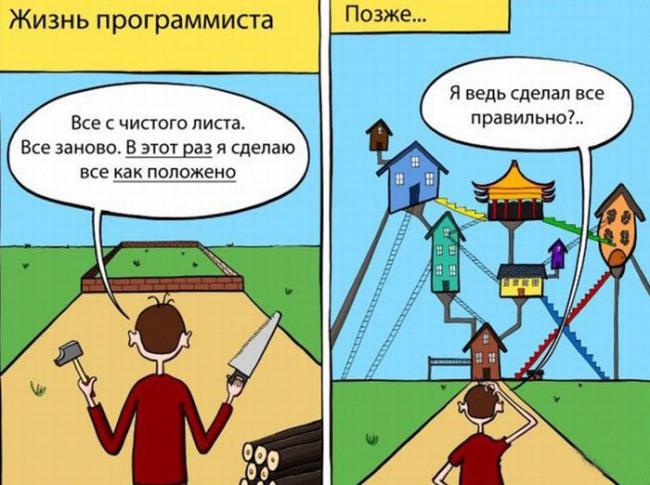 Разработка программ